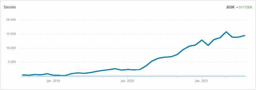 bezoekers-website-kieszeker-groei.jpg