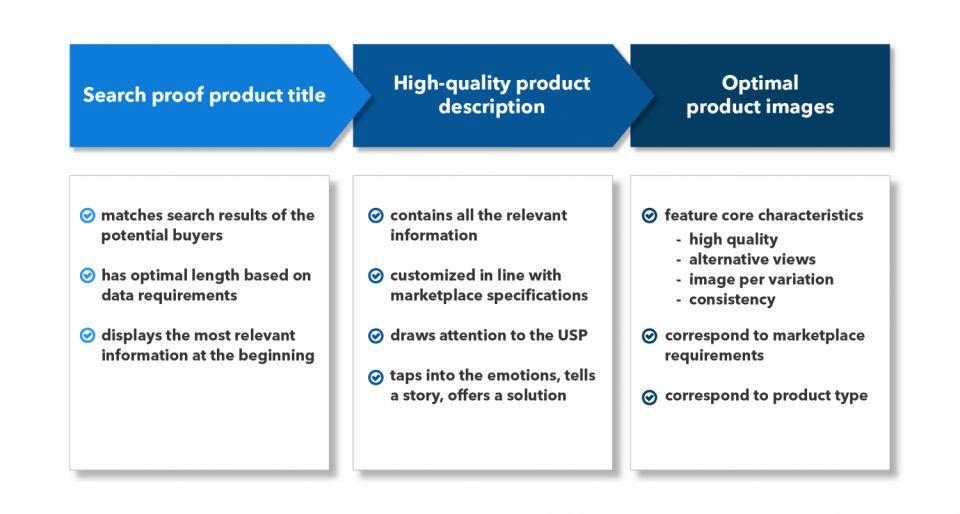 marketplace-content-optimization.png