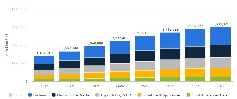 wereldwijde-omzet-ecommerce-2017-2024.png